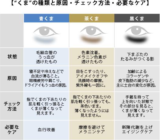 目のくま解消!【中編】「茶くま」の原因と対策はコレ!