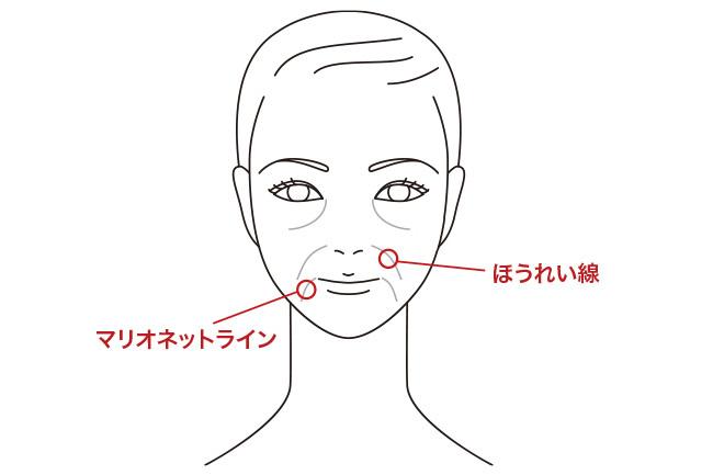 気になるマスク対策Vol.2「マスク老け」マスクでたるむ「口元」ほうれい線・マリオネットライン編